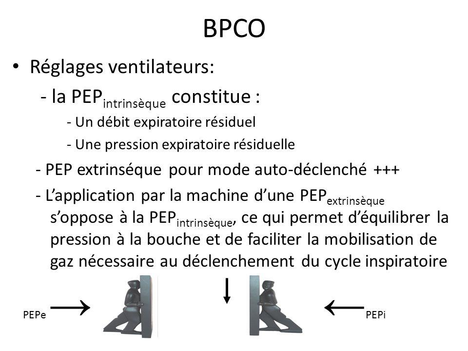 ←PEPi BPCO Réglages ventilateurs: - la PEPintrinsèque constitue :