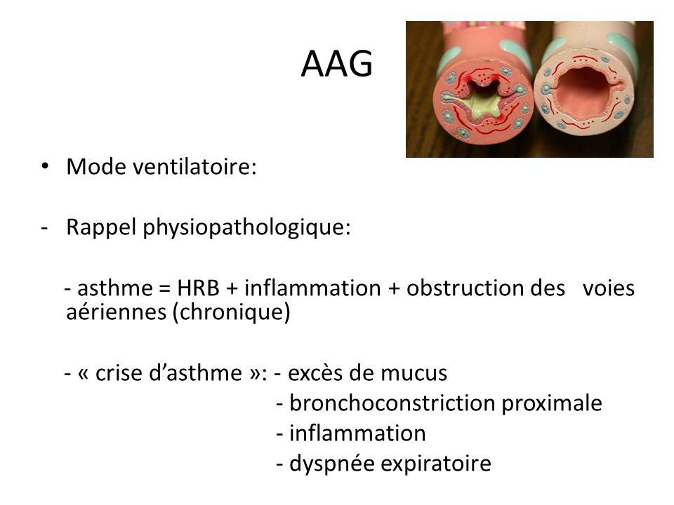 AAG Mode ventilatoire: Rappel physiopathologique: