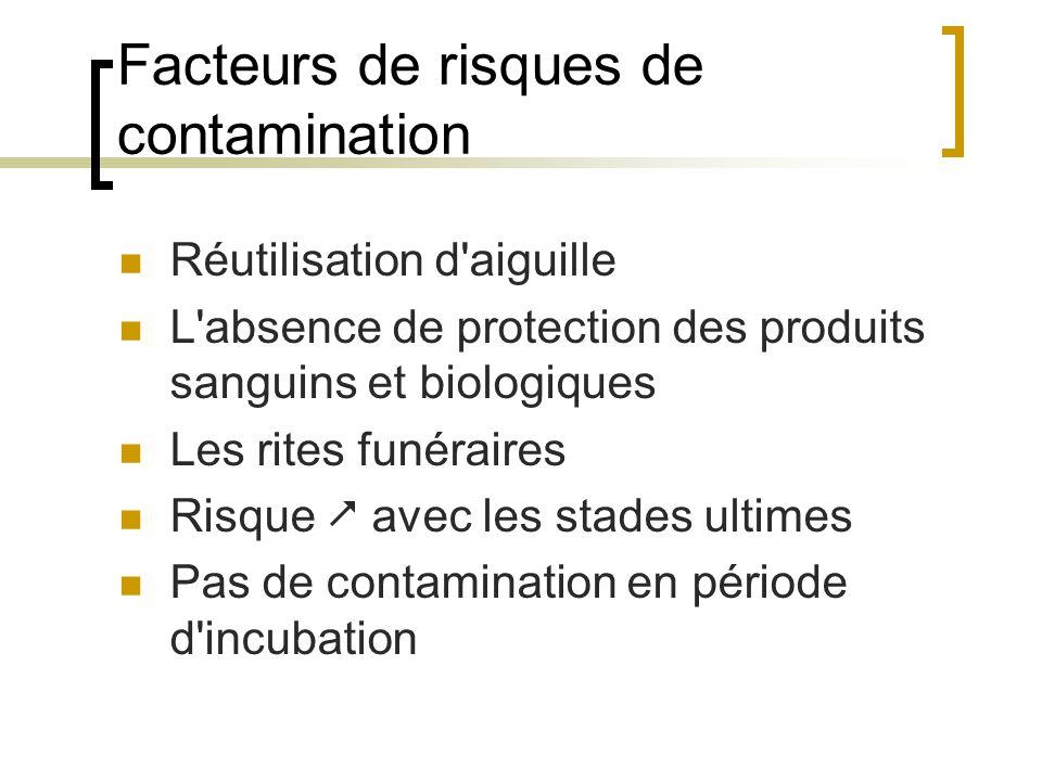 Facteurs de risques de contamination