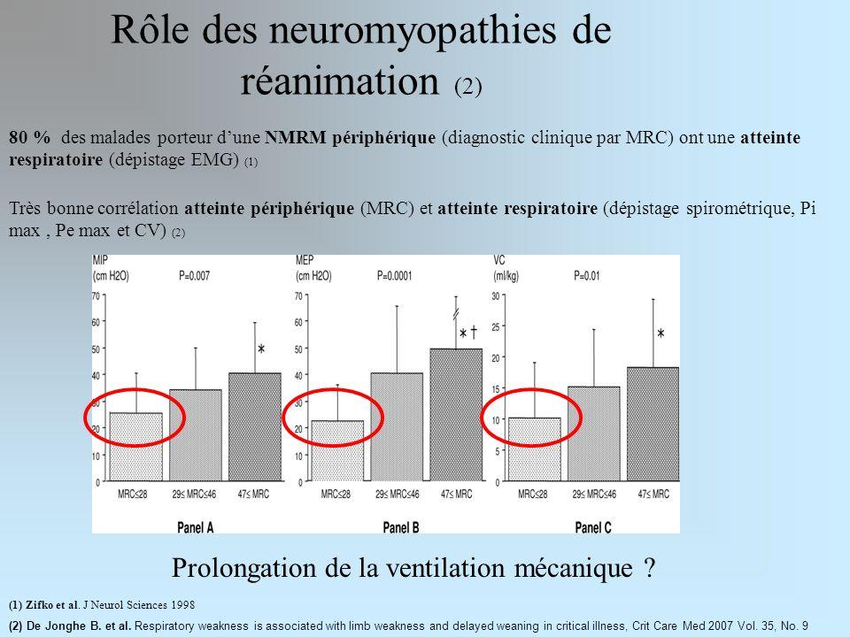Rôle des neuromyopathies de réanimation (2)