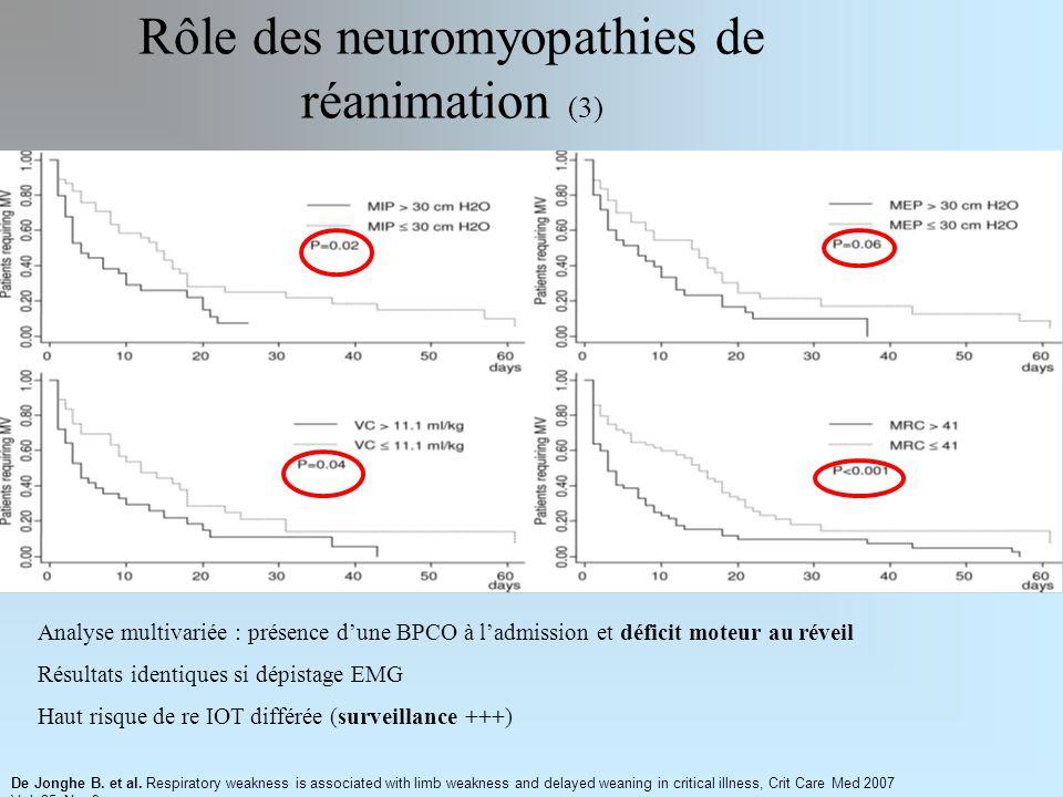 Rôle des neuromyopathies de réanimation (3)