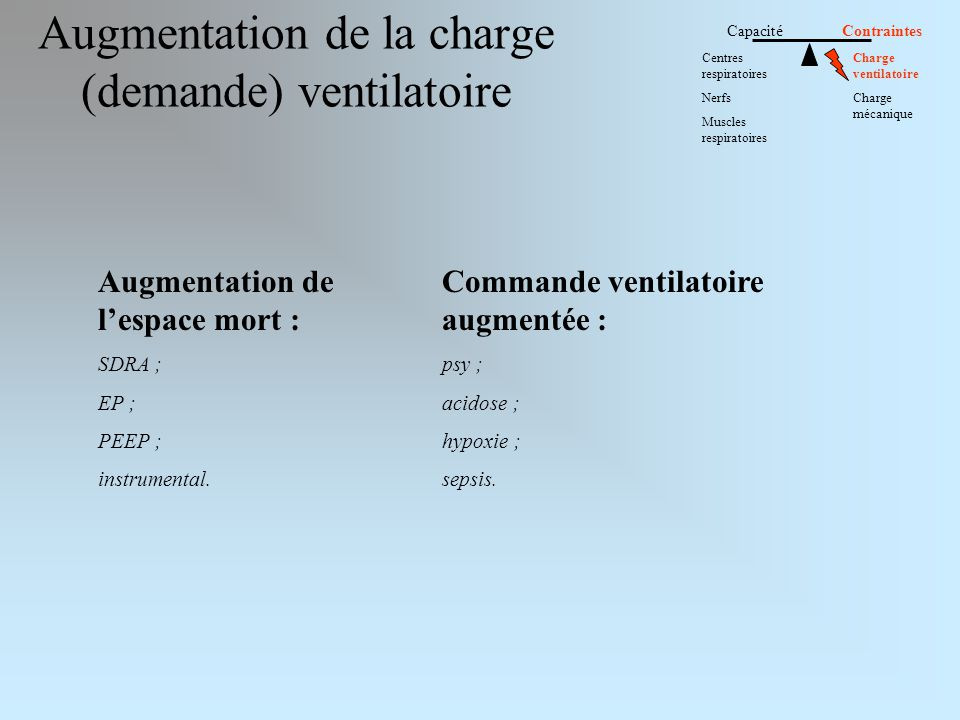 Augmentation de la charge (demande) ventilatoire
