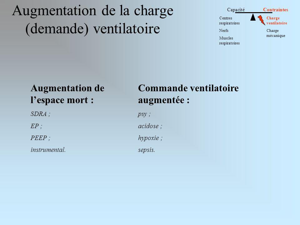 Augmentation de la charge (demande) ventilatoire