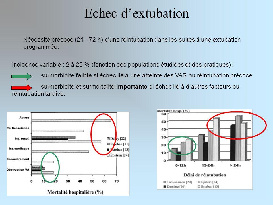 Echec d'extubation Nécessité précoce (24 - 72 h) d'une réintubation dans les suites d'une extubation programmée.