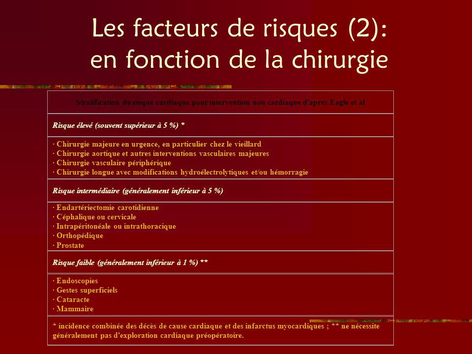 Les facteurs de risques (2): en fonction de la chirurgie
