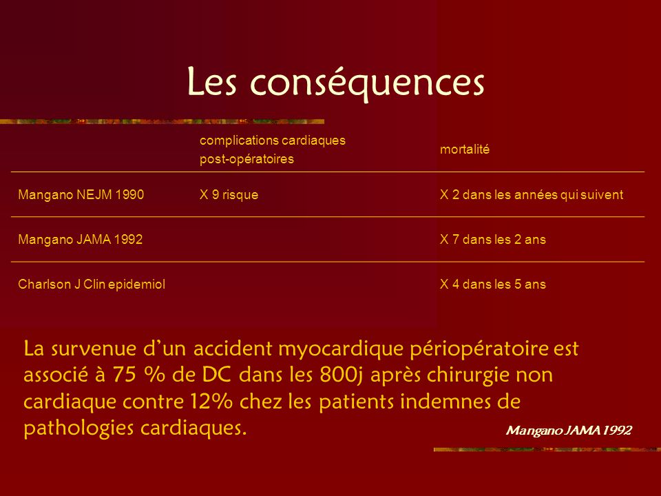 Les conséquences complications cardiaques. post-opératoires. mortalité. Mangano NEJM 1990. X 9 risque.