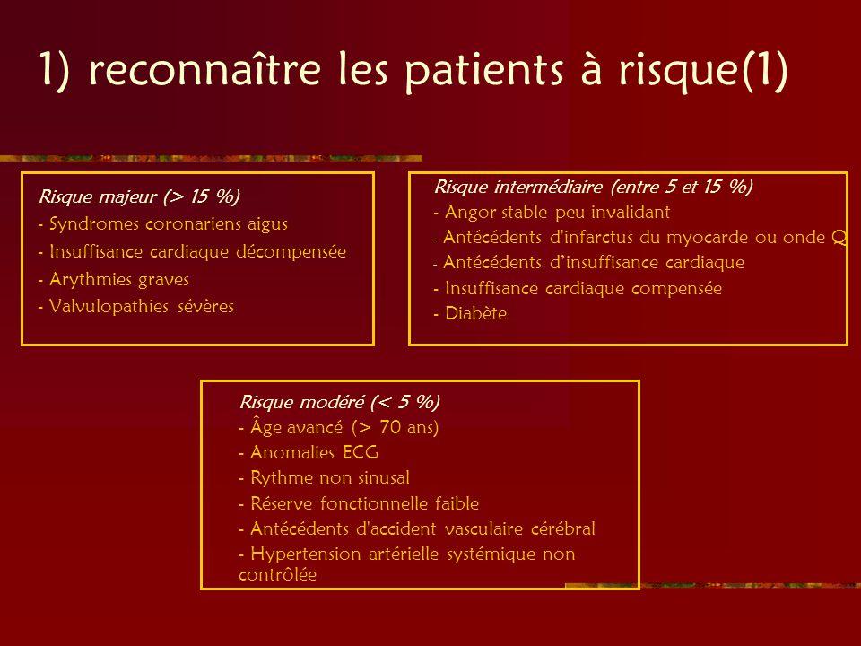 1) reconnaître les patients à risque(1)