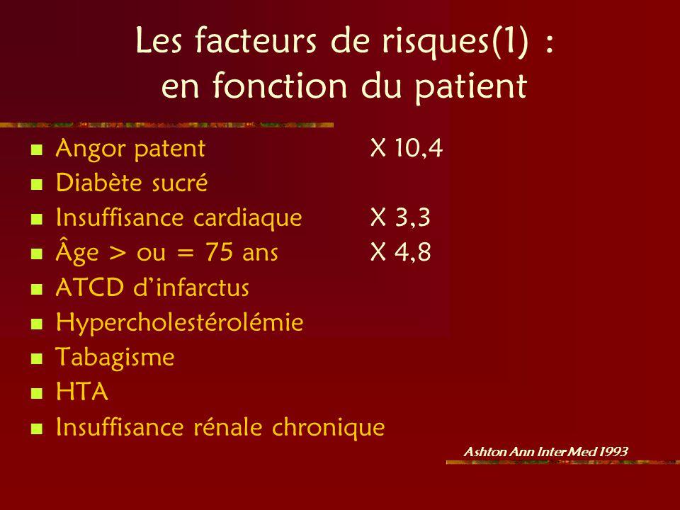 Les facteurs de risques(1) : en fonction du patient