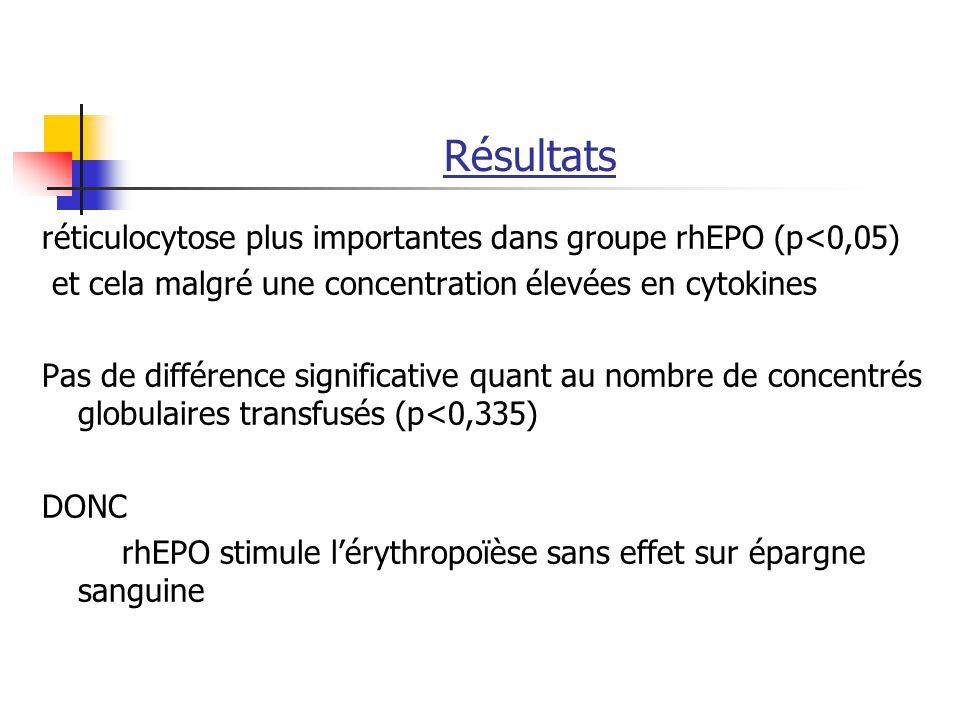 Résultats réticulocytose plus importantes dans groupe rhEPO (p<0,05) et cela malgré une concentration élevées en cytokines.