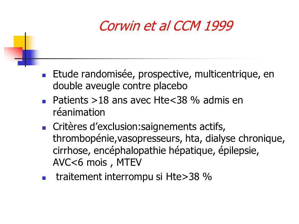 Corwin et al CCM 1999 Etude randomisée, prospective, multicentrique, en double aveugle contre placebo.
