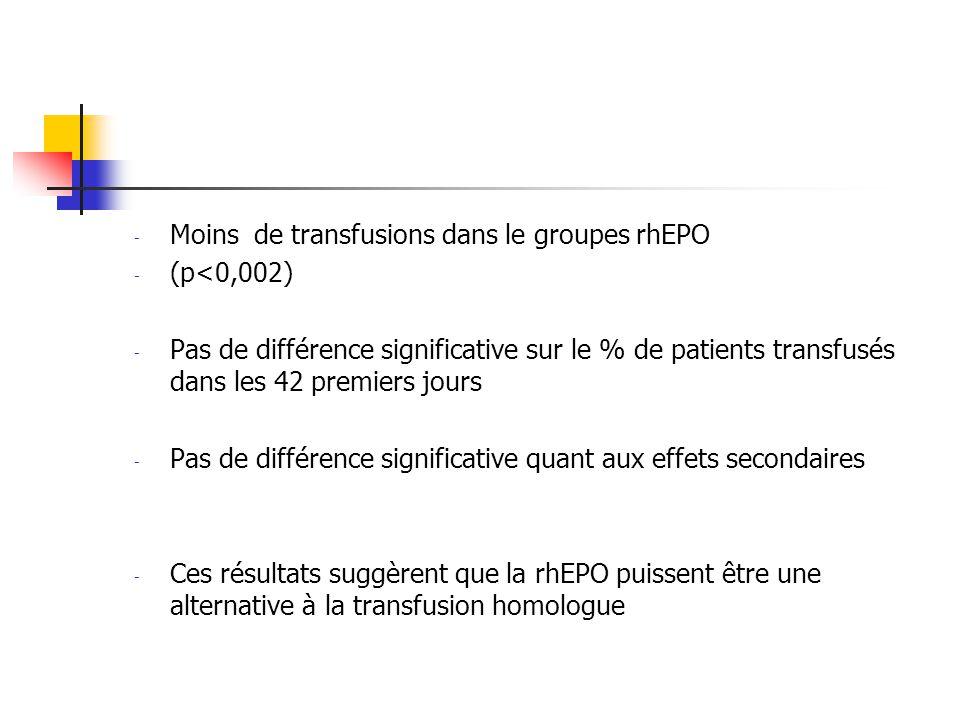 Moins de transfusions dans le groupes rhEPO