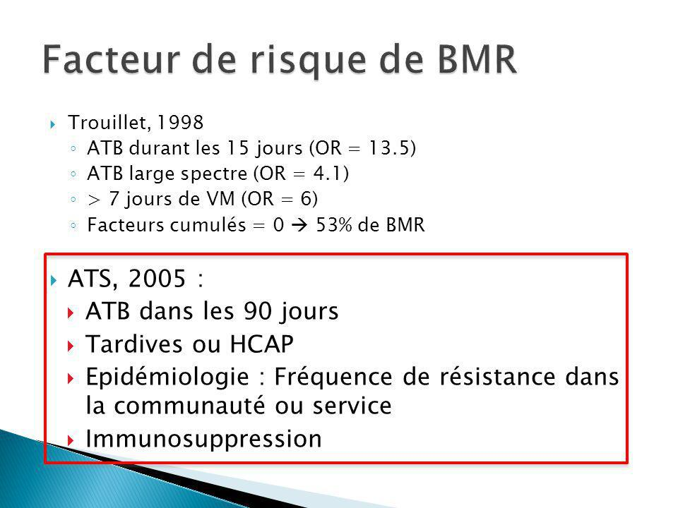 Facteur de risque de BMR