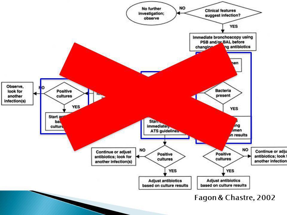 Fagon & Chastre, 2002