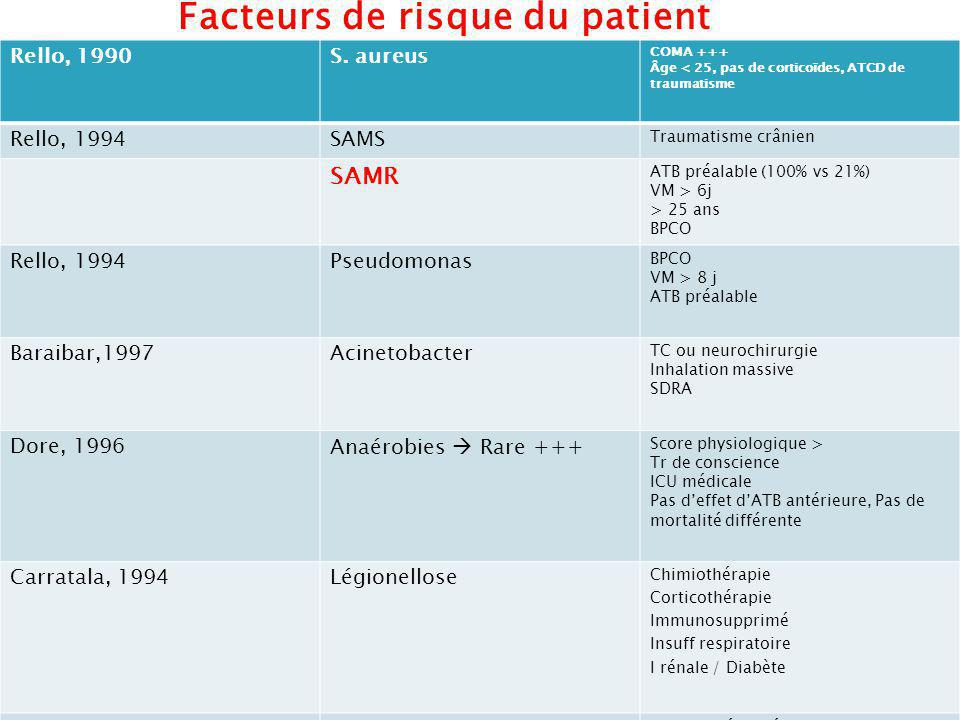 Facteurs de risque du patient