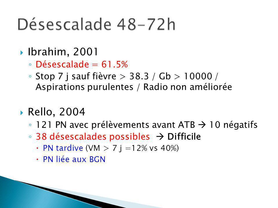 Désescalade 48-72h Ibrahim, 2001 Rello, 2004 Désescalade = 61.5%