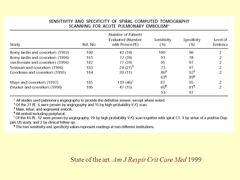 State of the art. Am J Respir Crit Care Med 1999