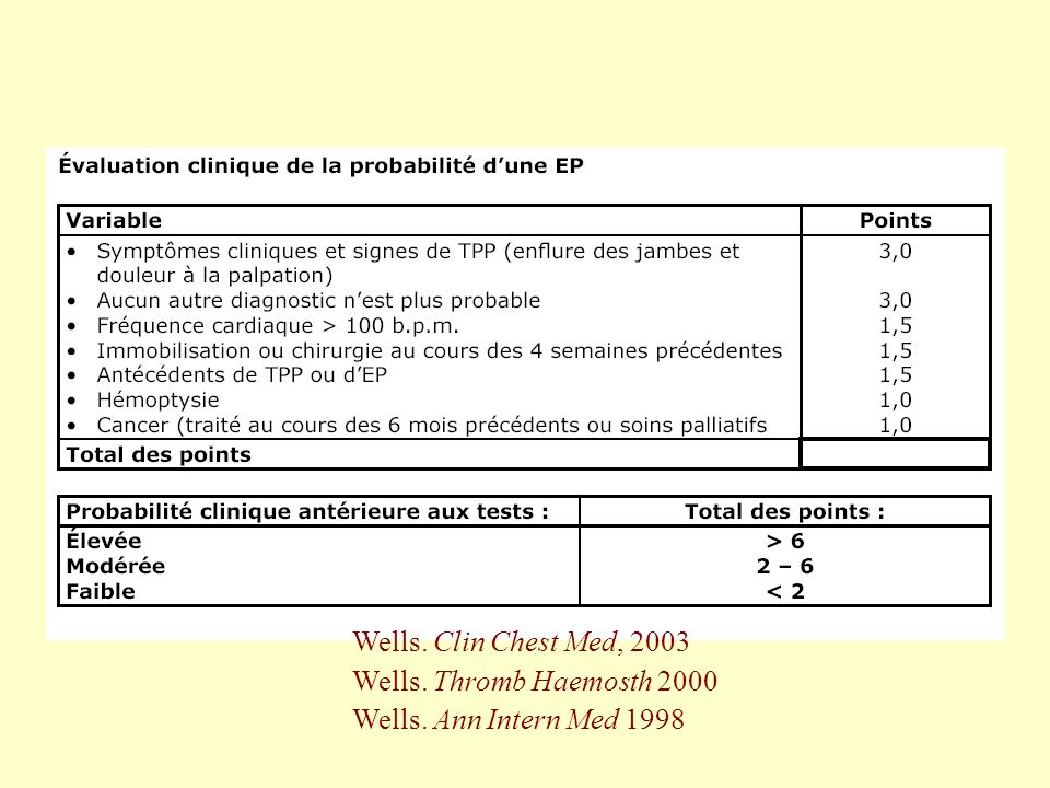 Wells. Clin Chest Med, 2003 Wells. Thromb Haemosth 2000 Wells. Ann Intern Med 1998