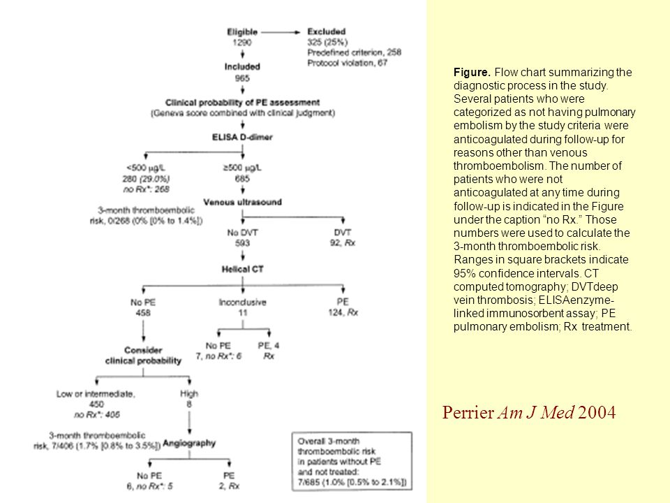 Figure. Flow chart summarizing the diagnostic process in the study