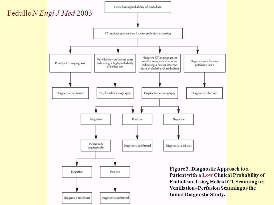 Fedullo N Engl J Med 2003