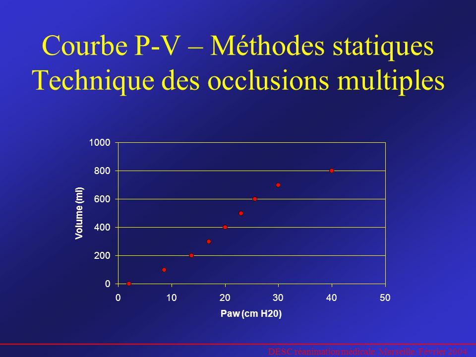 Courbe P-V – Méthodes statiques Technique des occlusions multiples