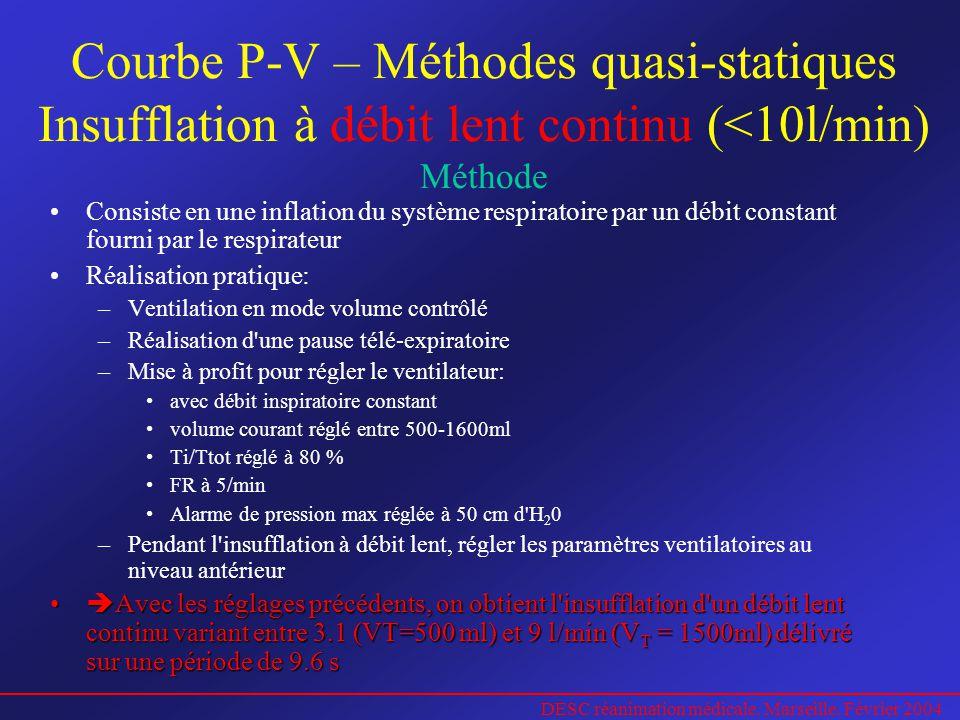 Courbe P-V – Méthodes quasi-statiques Insufflation à débit lent continu (<10l/min) Méthode