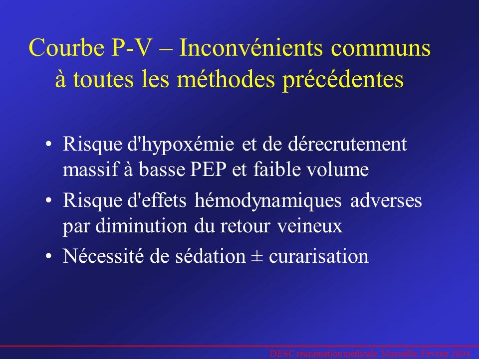 Courbe P-V – Inconvénients communs à toutes les méthodes précédentes