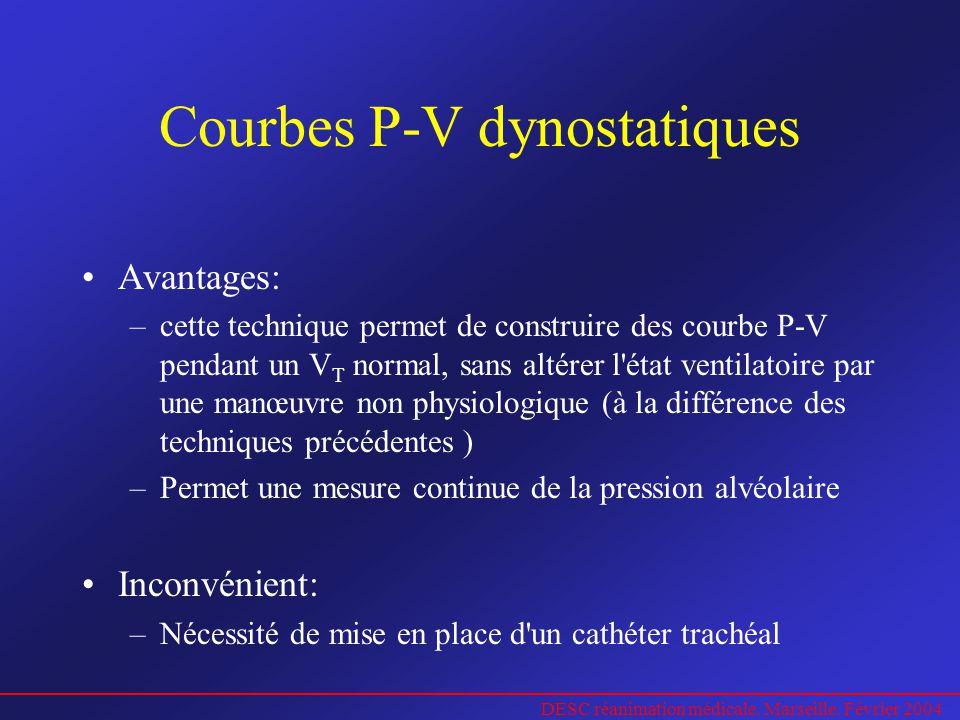 Courbes P-V dynostatiques