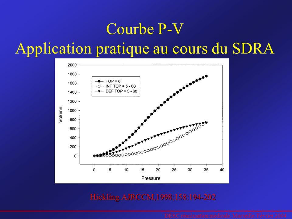 Courbe P-V Application pratique au cours du SDRA