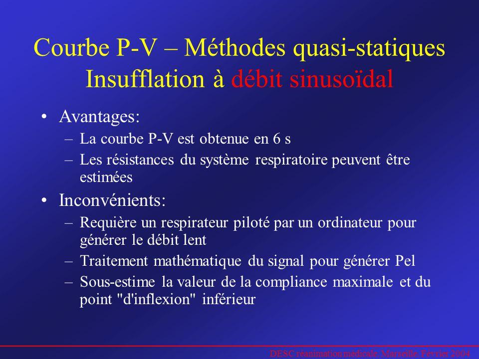 Courbe P-V – Méthodes quasi-statiques Insufflation à débit sinusoïdal
