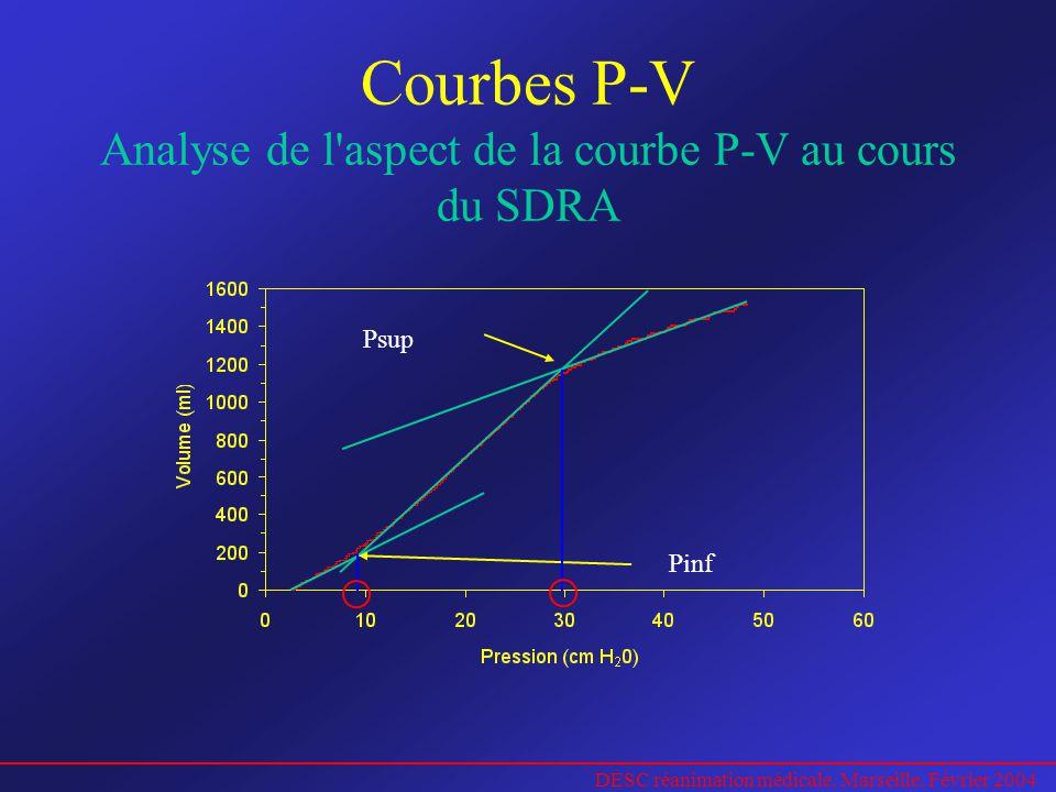 Courbes P-V Analyse de l aspect de la courbe P-V au cours du SDRA