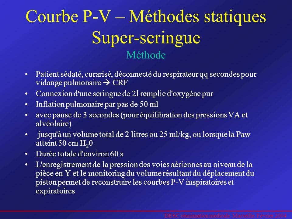 Courbe P-V – Méthodes statiques Super-seringue Méthode