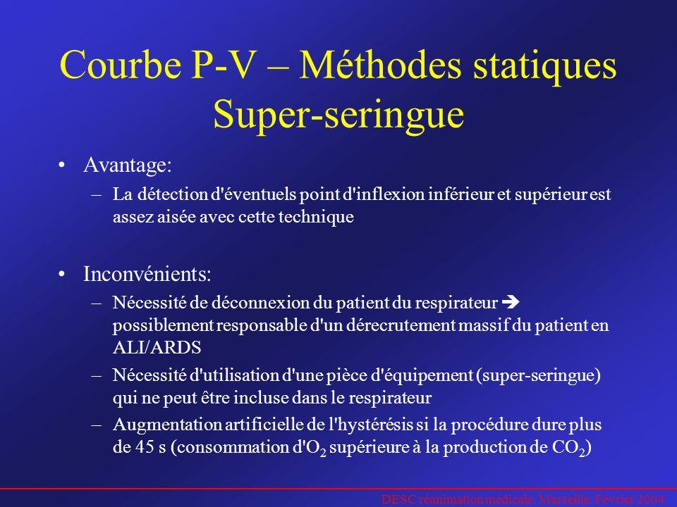 Courbe P-V – Méthodes statiques Super-seringue