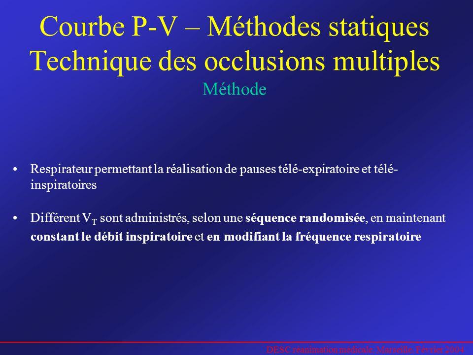 Courbe P-V – Méthodes statiques Technique des occlusions multiples Méthode