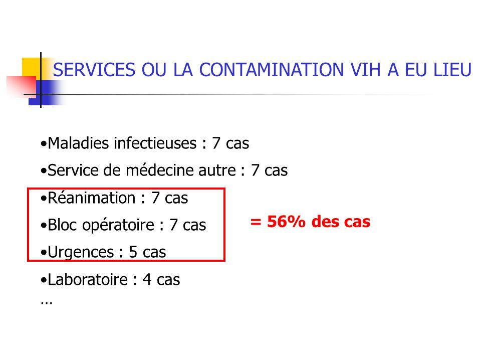 SERVICES OU LA CONTAMINATION VIH A EU LIEU