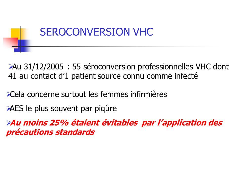 SEROCONVERSION VHC Au 31/12/2005 : 55 séroconversion professionnelles VHC dont 41 au contact d'1 patient source connu comme infecté.