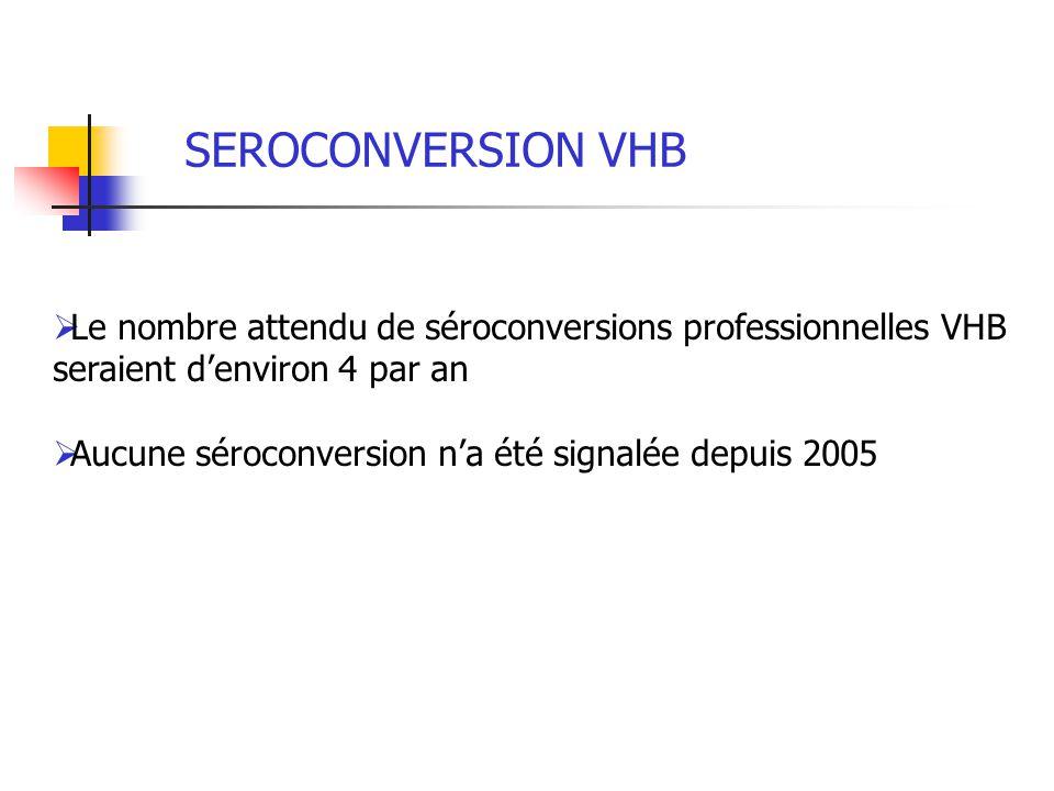 SEROCONVERSION VHB Le nombre attendu de séroconversions professionnelles VHB seraient d'environ 4 par an.