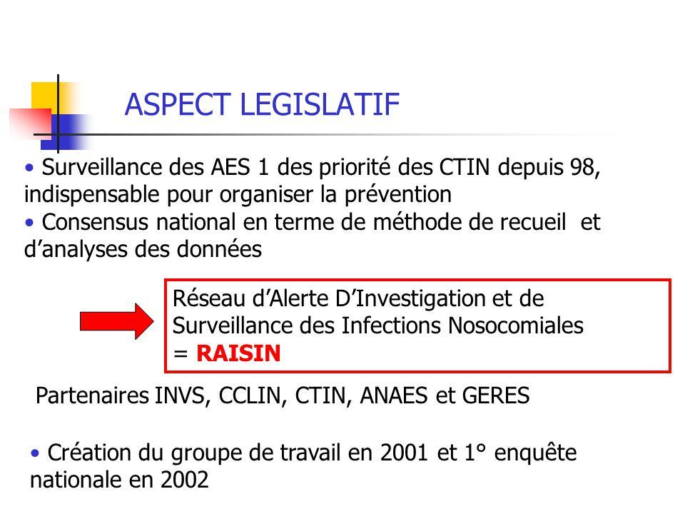 ASPECT LEGISLATIF Surveillance des AES 1 des priorité des CTIN depuis 98, indispensable pour organiser la prévention.