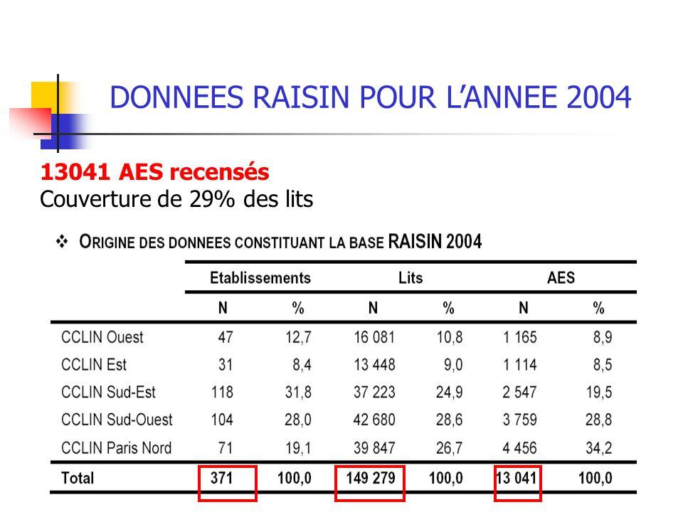 DONNEES RAISIN POUR L'ANNEE 2004