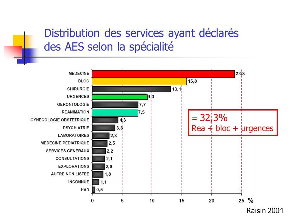 Distribution des services ayant déclarés des AES selon la spécialité