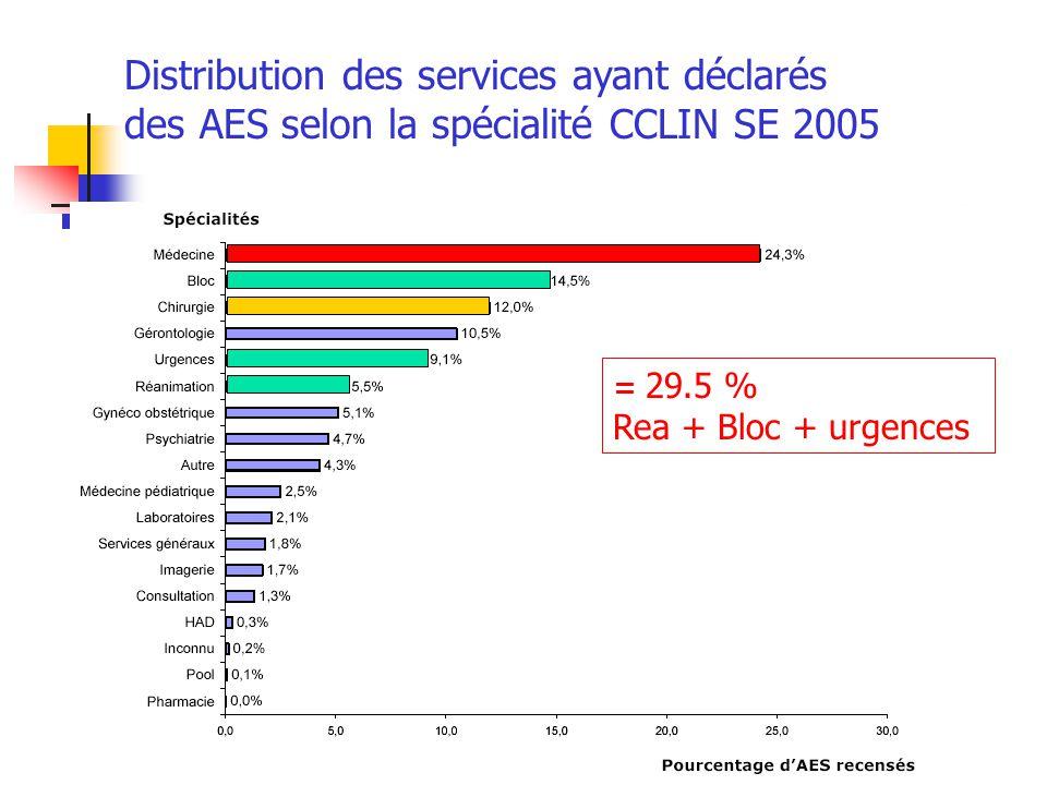 Distribution des services ayant déclarés