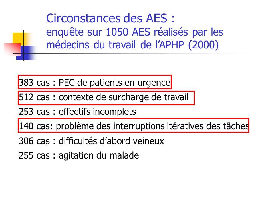 Circonstances des AES :