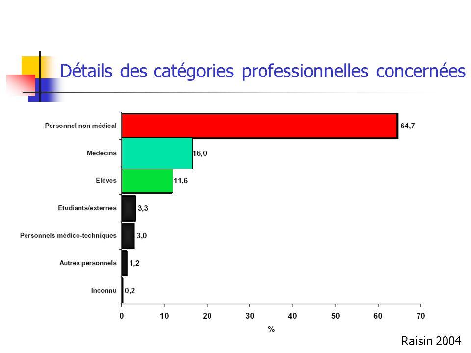 Détails des catégories professionnelles concernées
