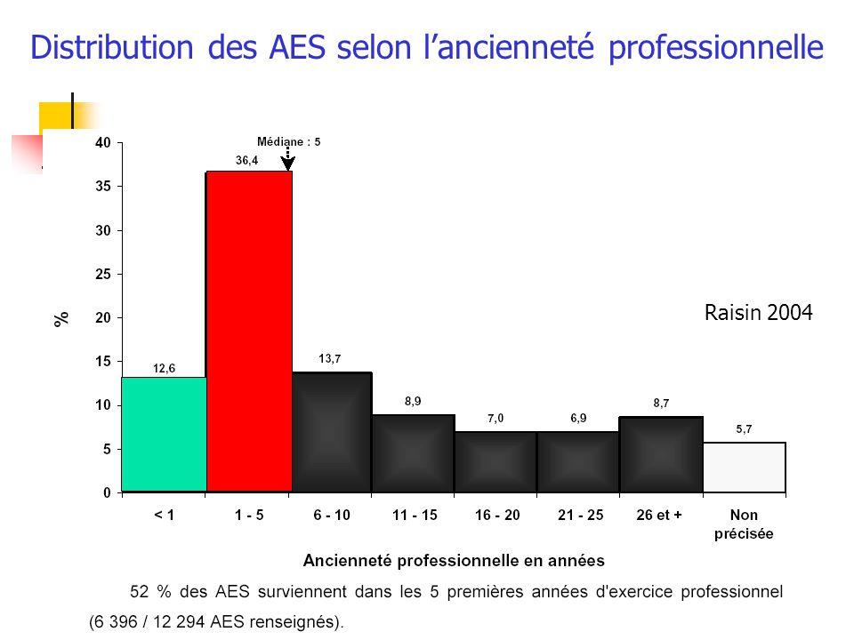 Distribution des AES selon l'ancienneté professionnelle