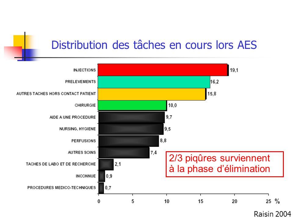 Distribution des tâches en cours lors AES