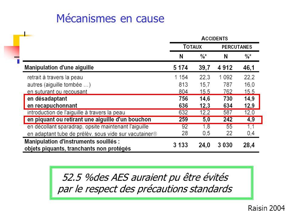 Mécanismes en cause 52.5 %des AES auraient pu être évités