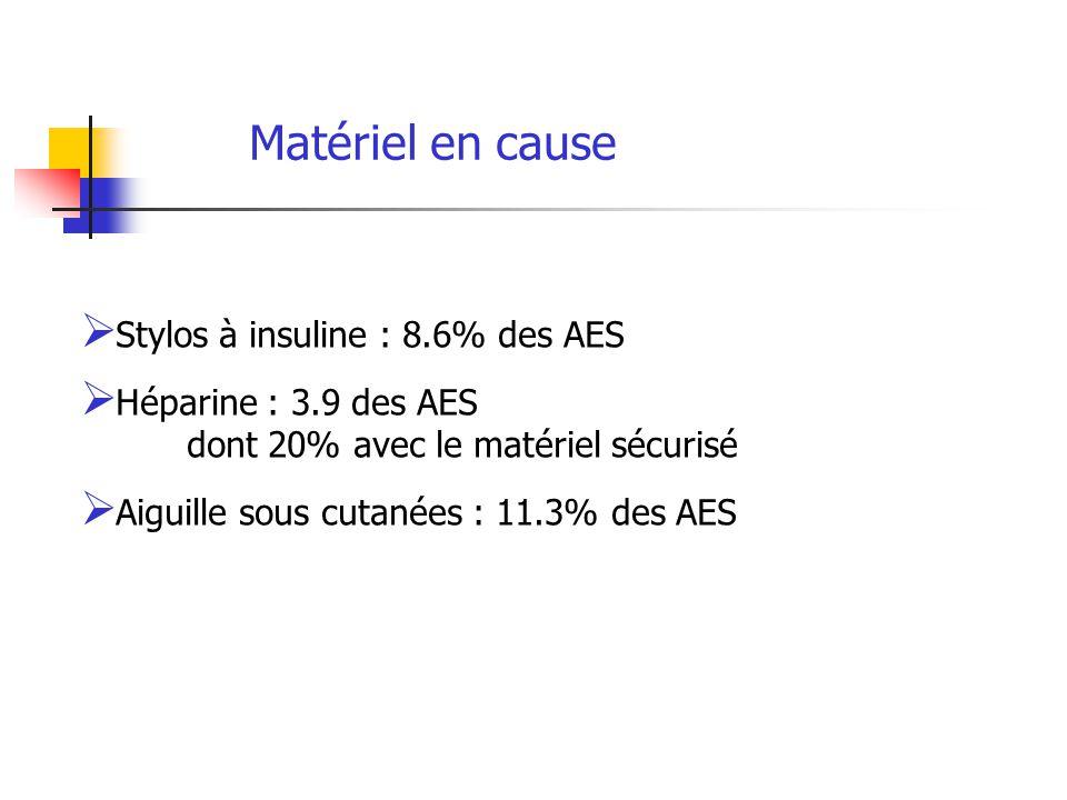 Matériel en cause Stylos à insuline : 8.6% des AES