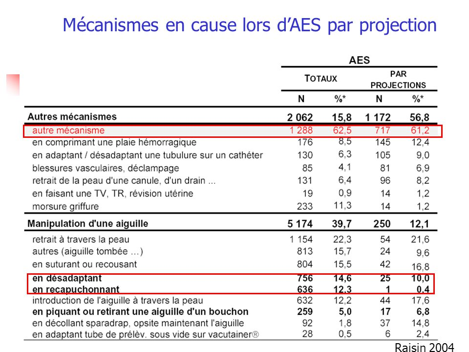Mécanismes en cause lors d'AES par projection