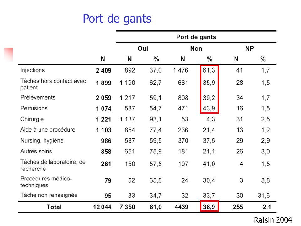 Port de gants Raisin 2004