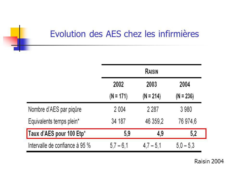 Evolution des AES chez les infirmières
