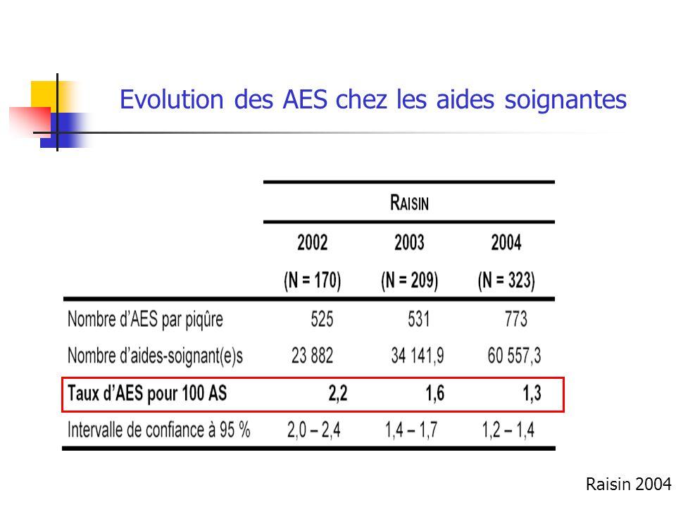 Evolution des AES chez les aides soignantes